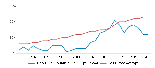 This chart display the percentage of Hispanic students in Marysville Mountain View High School and the percentage of Hispanic public school students in Washington by year, with the latest 2017-18 school year data.