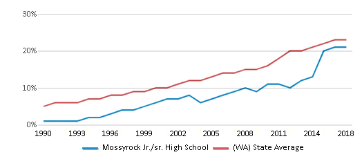 This chart display the percentage of Hispanic students in Mossyrock Jr./sr. High School and the percentage of Hispanic public school students in Washington by year, with the latest 2017-18 school year data.