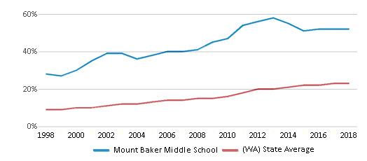 This chart display the percentage of Hispanic students in Mount Baker Middle School and the percentage of Hispanic public school students in Washington by year, with the latest 2017-18 school year data.