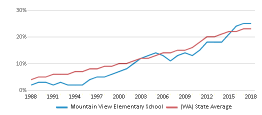 This chart display the percentage of Hispanic students in Mountain View Elementary School and the percentage of Hispanic public school students in Washington by year, with the latest 2017-18 school year data.