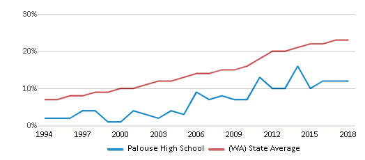 This chart display the percentage of Hispanic students in Palouse High School and the percentage of Hispanic public school students in Washington by year, with the latest 2017-18 school year data.