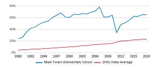 This chart display the percentage of Hispanic students in Mark Twain Elementary School and the percentage of Hispanic public school students in Washington by year, with the latest 2017-18 school year data.