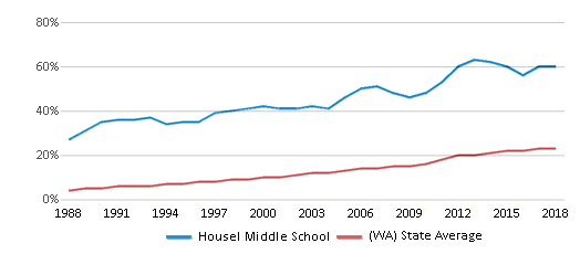 This chart display the percentage of Hispanic students in Housel Middle School and the percentage of Hispanic public school students in Washington by year, with the latest 2017-18 school year data.