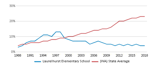 This chart display the percentage of Hispanic students in Laurelhurst Elementary School and the percentage of Hispanic public school students in Washington by year, with the latest 2017-18 school year data.