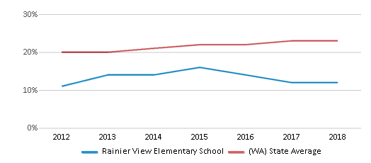 This chart display the percentage of Hispanic students in Rainier View Elementary School and the percentage of Hispanic public school students in Washington by year, with the latest 2017-18 school year data.