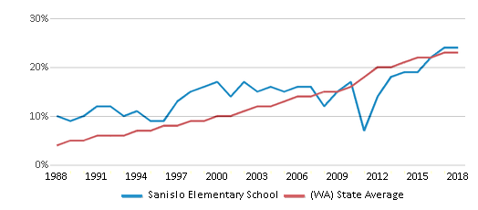 This chart display the percentage of Hispanic students in Sanislo Elementary School and the percentage of Hispanic public school students in Washington by year, with the latest 2017-18 school year data.