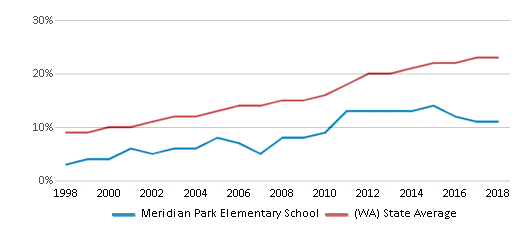 This chart display the percentage of Hispanic students in Meridian Park Elementary School and the percentage of Hispanic public school students in Washington by year, with the latest 2017-18 school year data.