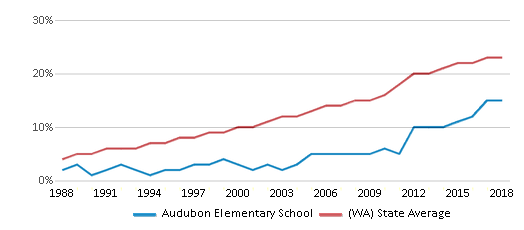 This chart display the percentage of Hispanic students in Audubon Elementary School and the percentage of Hispanic public school students in Washington by year, with the latest 2017-18 school year data.