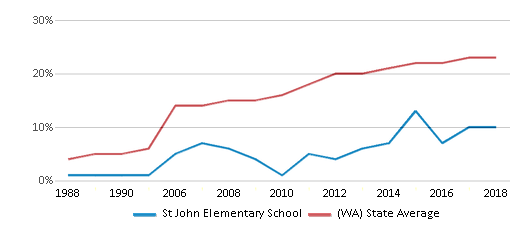 This chart display the percentage of Hispanic students in St John Elementary School and the percentage of Hispanic public school students in Washington by year, with the latest 2017-18 school year data.