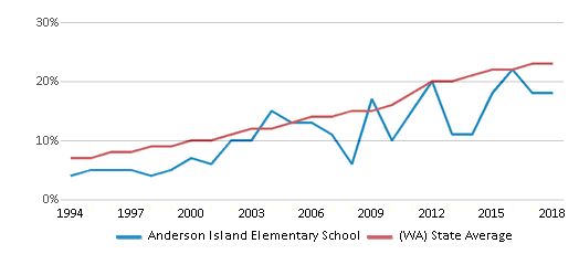 This chart display the percentage of Hispanic students in Anderson Island Elementary School and the percentage of Hispanic public school students in Washington by year, with the latest 2017-18 school year data.