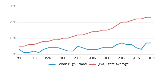 This chart display the percentage of Hispanic students in Tekoa High School and the percentage of Hispanic public school students in Washington by year, with the latest 2017-18 school year data.