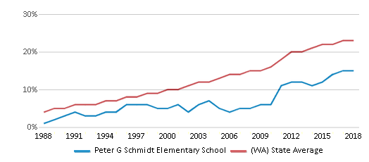 This chart display the percentage of Hispanic students in Peter G Schmidt Elementary School and the percentage of Hispanic public school students in Washington by year, with the latest 2017-18 school year data.
