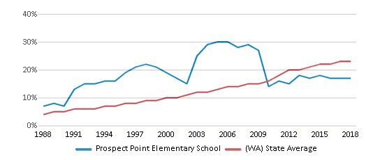 This chart display the percentage of Hispanic students in Prospect Point Elementary School and the percentage of Hispanic public school students in Washington by year, with the latest 2017-18 school year data.