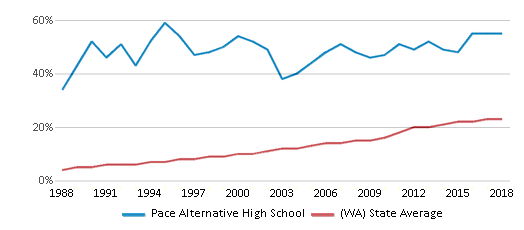 This chart display the percentage of Hispanic students in Pace Alternative High School and the percentage of Hispanic public school students in Washington by year, with the latest 2017-18 school year data.