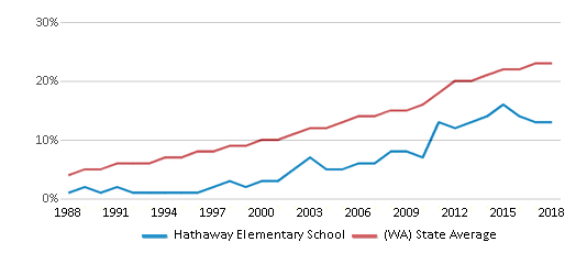 This chart display the percentage of Hispanic students in Hathaway Elementary School and the percentage of Hispanic public school students in Washington by year, with the latest 2017-18 school year data.