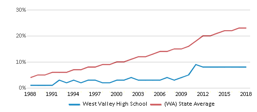This chart display the percentage of Hispanic students in West Valley High School and the percentage of Hispanic public school students in Washington by year, with the latest 2017-18 school year data.