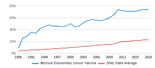 This chart display the percentage of Hispanic students in Mcclure Elementary School Yakima and the percentage of Hispanic public school students in Washington by year, with the latest 2017-18 school year data.
