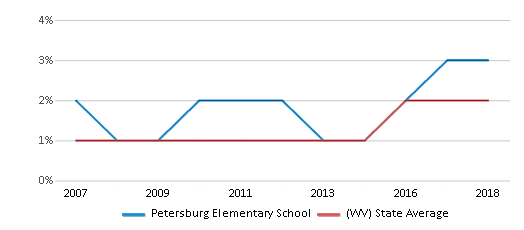This chart display the percentage of Hispanic students in Petersburg Elementary School and the percentage of Hispanic public school students in West Virginia by year, with the latest 2017-18 school year data.