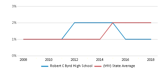 This chart display the percentage of Hispanic students in Robert C Byrd High School and the percentage of Hispanic public school students in West Virginia by year, with the latest 2017-18 school year data.