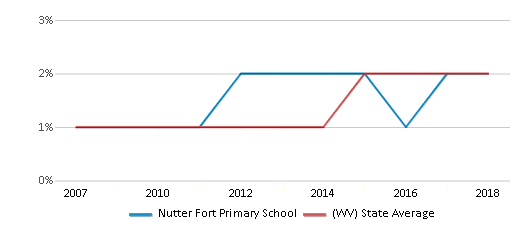 This chart display the percentage of Hispanic students in Nutter Fort Primary School and the percentage of Hispanic public school students in West Virginia by year, with the latest 2017-18 school year data.