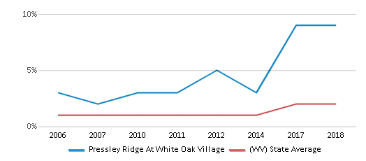 This chart display the percentage of Hispanic students in Pressley Ridge At White Oak Village and the percentage of Hispanic public school students in West Virginia by year, with the latest 2017-18 school year data.