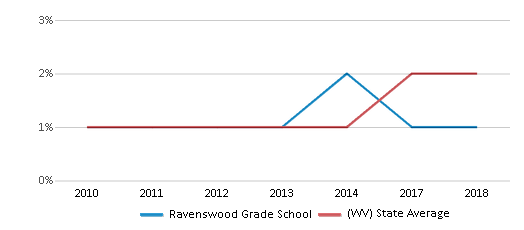 This chart display the percentage of Hispanic students in Ravenswood Grade School and the percentage of Hispanic public school students in West Virginia by year, with the latest 2017-18 school year data.