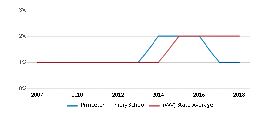 This chart display the percentage of Hispanic students in Princeton Primary School and the percentage of Hispanic public school students in West Virginia by year, with the latest 2017-18 school year data.