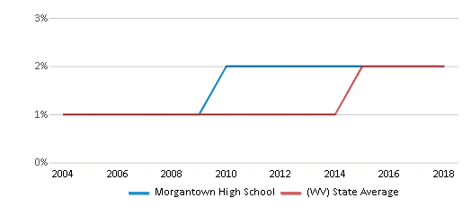 This chart display the percentage of Hispanic students in Morgantown High School and the percentage of Hispanic public school students in West Virginia by year, with the latest 2017-18 school year data.