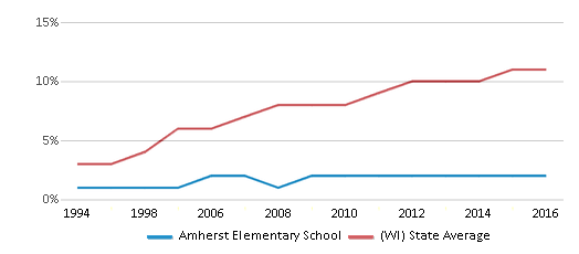 This chart display the percentage of Hispanic students in Amherst Elementary School and the percentage of Hispanic public school students in Wisconsin by year, with the latest 2015-16 school year data.