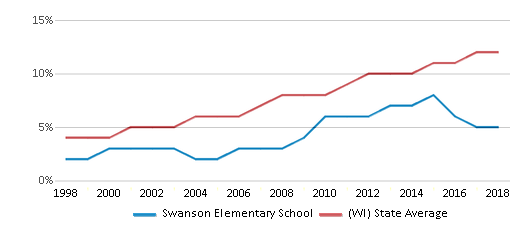 This chart display the percentage of Hispanic students in Swanson Elementary School and the percentage of Hispanic public school students in Wisconsin by year, with the latest 2017-18 school year data.
