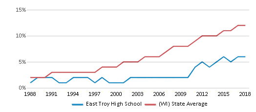 This chart display the percentage of Hispanic students in East Troy High School and the percentage of Hispanic public school students in Wisconsin by year, with the latest 2017-18 school year data.