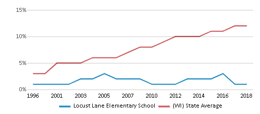 This chart display the percentage of Hispanic students in Locust Lane Elementary School and the percentage of Hispanic public school students in Wisconsin by year, with the latest 2017-18 school year data.