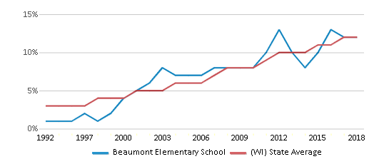 This chart display the percentage of Hispanic students in Beaumont Elementary School and the percentage of Hispanic public school students in Wisconsin by year, with the latest 2017-18 school year data.