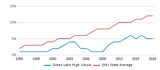 This chart display the percentage of Hispanic students in Green Lake High School and the percentage of Hispanic public school students in Wisconsin by year, with the latest 2017-18 school year data.