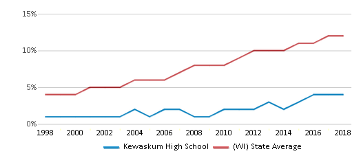 This chart display the percentage of Hispanic students in Kewaskum High School and the percentage of Hispanic public school students in Wisconsin by year, with the latest 2017-18 school year data.