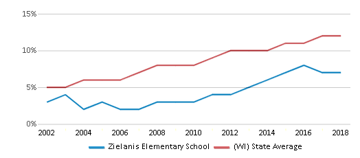 This chart display the percentage of Hispanic students in Zielanis Elementary School and the percentage of Hispanic public school students in Wisconsin by year, with the latest 2017-18 school year data.