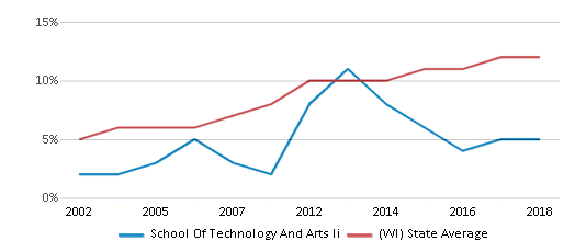 This chart display the percentage of Hispanic students in School Of Technology And Arts Ii and the percentage of Hispanic public school students in Wisconsin by year, with the latest 2017-18 school year data.