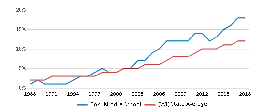 This chart display the percentage of Hispanic students in Toki Middle School and the percentage of Hispanic public school students in Wisconsin by year, with the latest 2017-18 school year data.