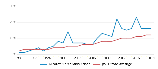 This chart display the percentage of Hispanic students in Nicolet Elementary School and the percentage of Hispanic public school students in Wisconsin by year, with the latest 2017-18 school year data.