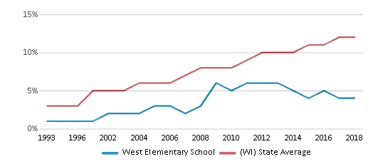 This chart display the percentage of Hispanic students in West Elementary School and the percentage of Hispanic public school students in Wisconsin by year, with the latest 2017-18 school year data.