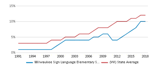 This chart display the percentage of Hispanic students in Milwaukee Sign Language Elementary School and the percentage of Hispanic public school students in Wisconsin by year, with the latest 2017-18 school year data.