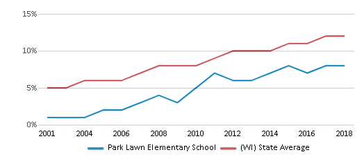 This chart display the percentage of Hispanic students in Park Lawn Elementary School and the percentage of Hispanic public school students in Wisconsin by year, with the latest 2017-18 school year data.