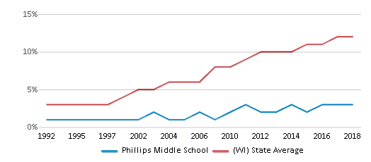 This chart display the percentage of Hispanic students in Phillips Middle School and the percentage of Hispanic public school students in Wisconsin by year, with the latest 2017-18 school year data.
