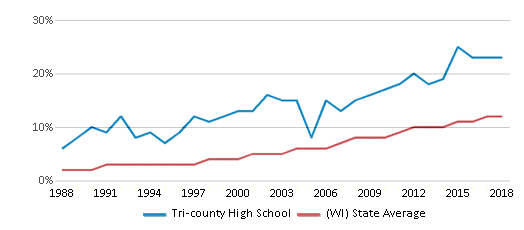 This chart display the percentage of Hispanic students in Tri-county High School and the percentage of Hispanic public school students in Wisconsin by year, with the latest 2017-18 school year data.
