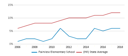 This chart display the percentage of Hispanic students in Fairview Elementary School and the percentage of Hispanic public school students in Wisconsin by year, with the latest 2017-18 school year data.