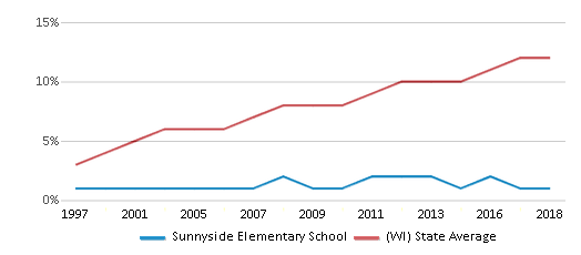 This chart display the percentage of Hispanic students in Sunnyside Elementary School and the percentage of Hispanic public school students in Wisconsin by year, with the latest 2017-18 school year data.
