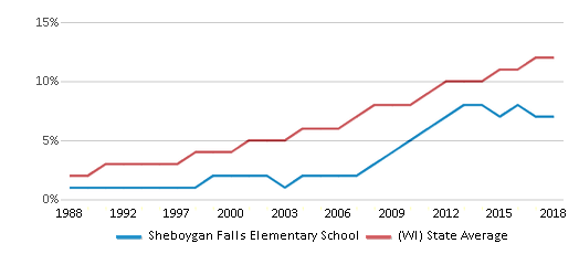 This chart display the percentage of Hispanic students in Sheboygan Falls Elementary School and the percentage of Hispanic public school students in Wisconsin by year, with the latest 2017-18 school year data.