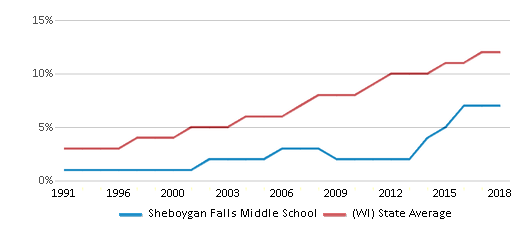 This chart display the percentage of Hispanic students in Sheboygan Falls Middle School and the percentage of Hispanic public school students in Wisconsin by year, with the latest 2017-18 school year data.