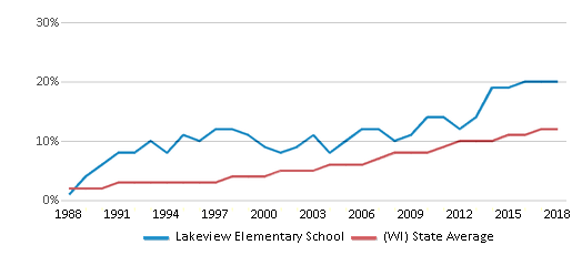 This chart display the percentage of Hispanic students in Lakeview Elementary School and the percentage of Hispanic public school students in Wisconsin by year, with the latest 2017-18 school year data.