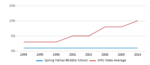 This chart display the percentage of Hispanic students in Spring Valley Middle School and the percentage of Hispanic public school students in Wisconsin by year, with the latest 2013-14 school year data.